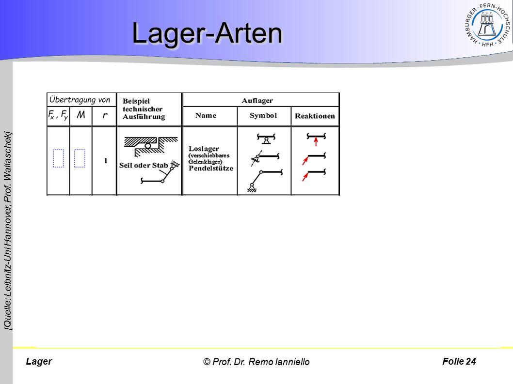 Lager-Arten [Quelle: Leibnitz-Uni Hannover, Prof. Wallaschek]